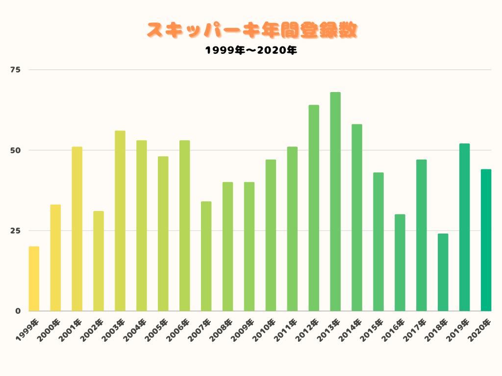 スキッパーキ年間登録数(2020年)